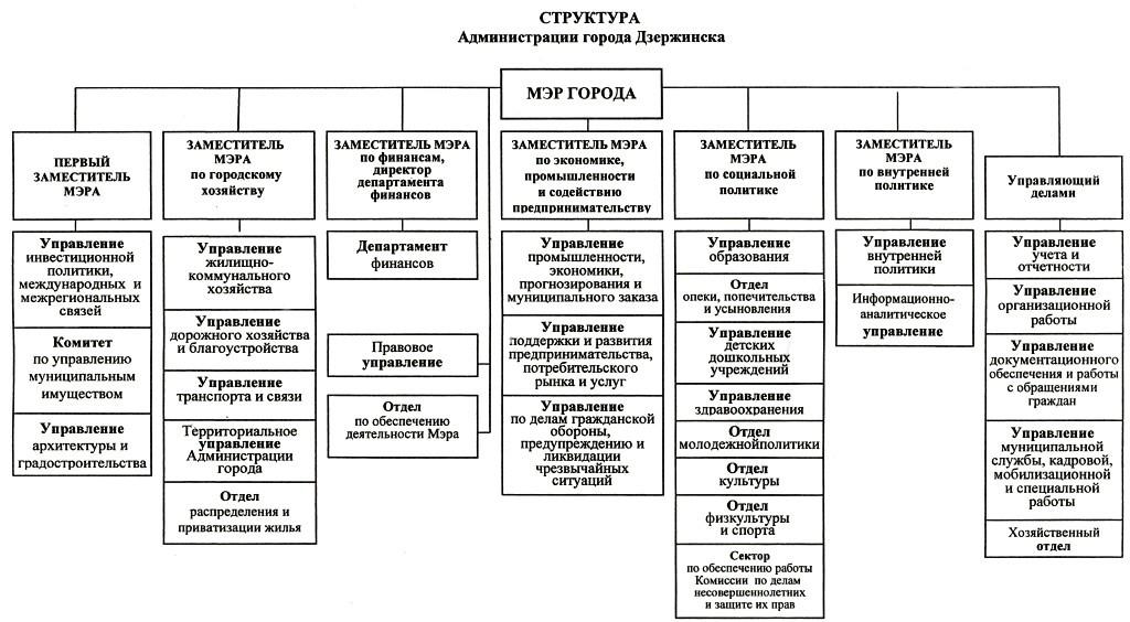 Структура городского управления схема
