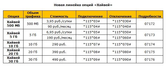 Как отключить интернет Хайвей на Билайне | Beegid ru