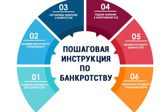 банкротство физических лиц санкт петербург